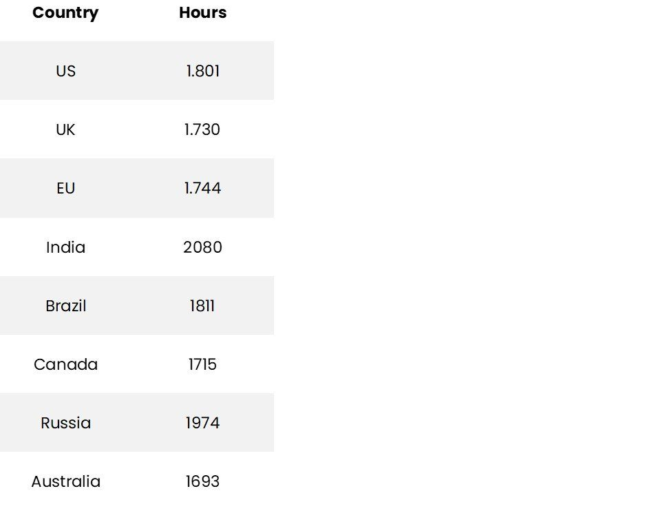 How many hours does an average person work a year