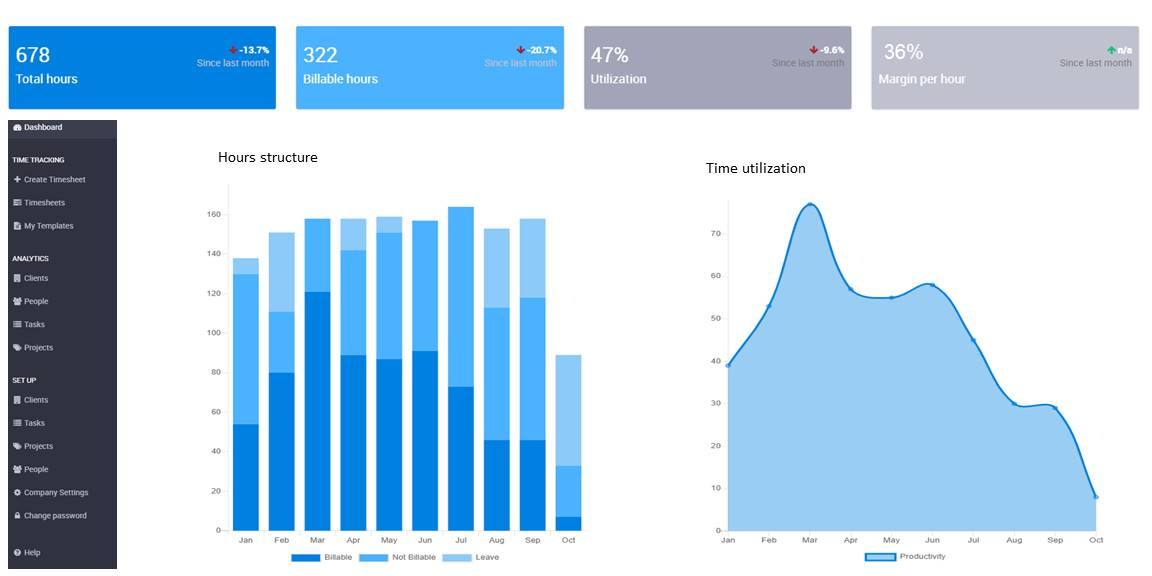 Time analytics solution for accountants