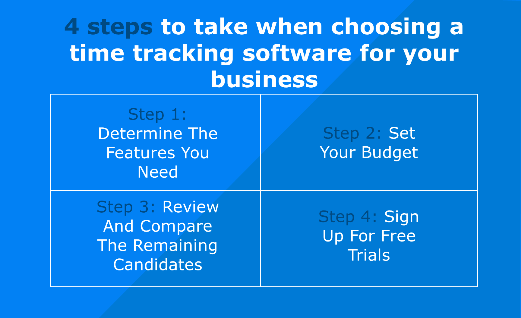 4 steps to take when choosing a time tracking software for your business