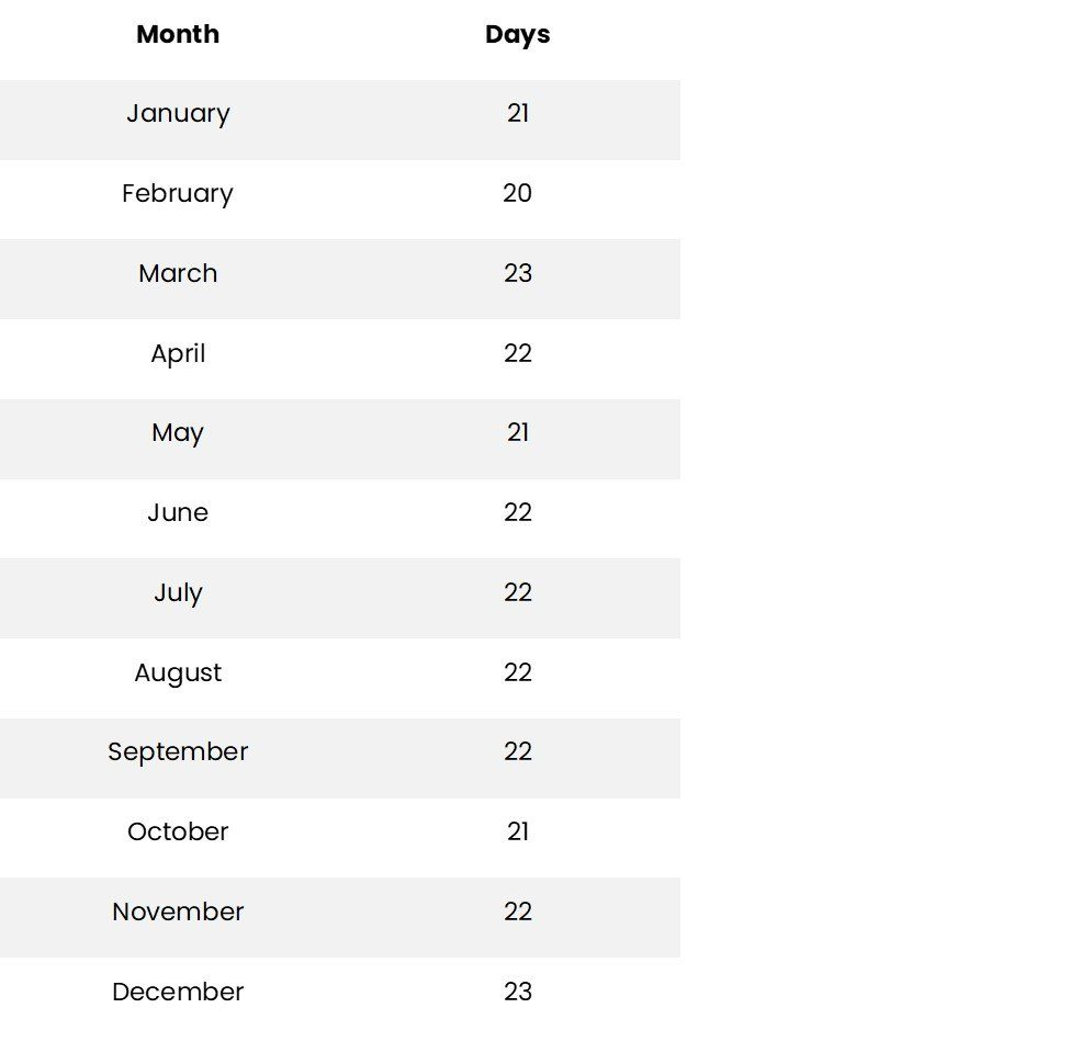 average working days in a year