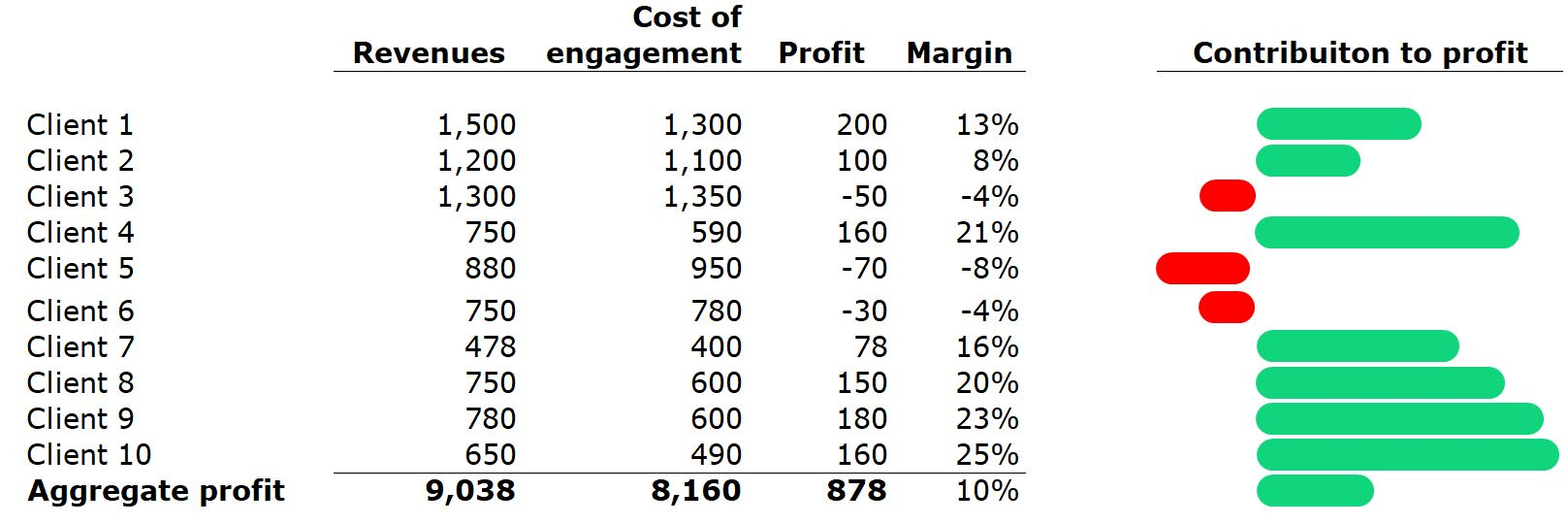 clients and profit tracking