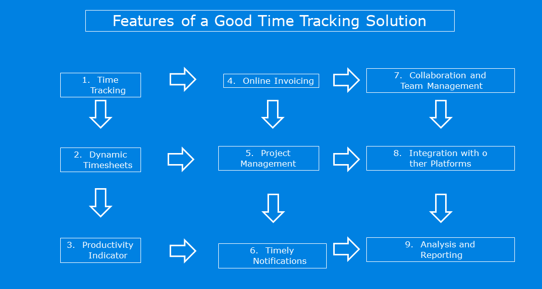 Features of Time Tracking Solution
