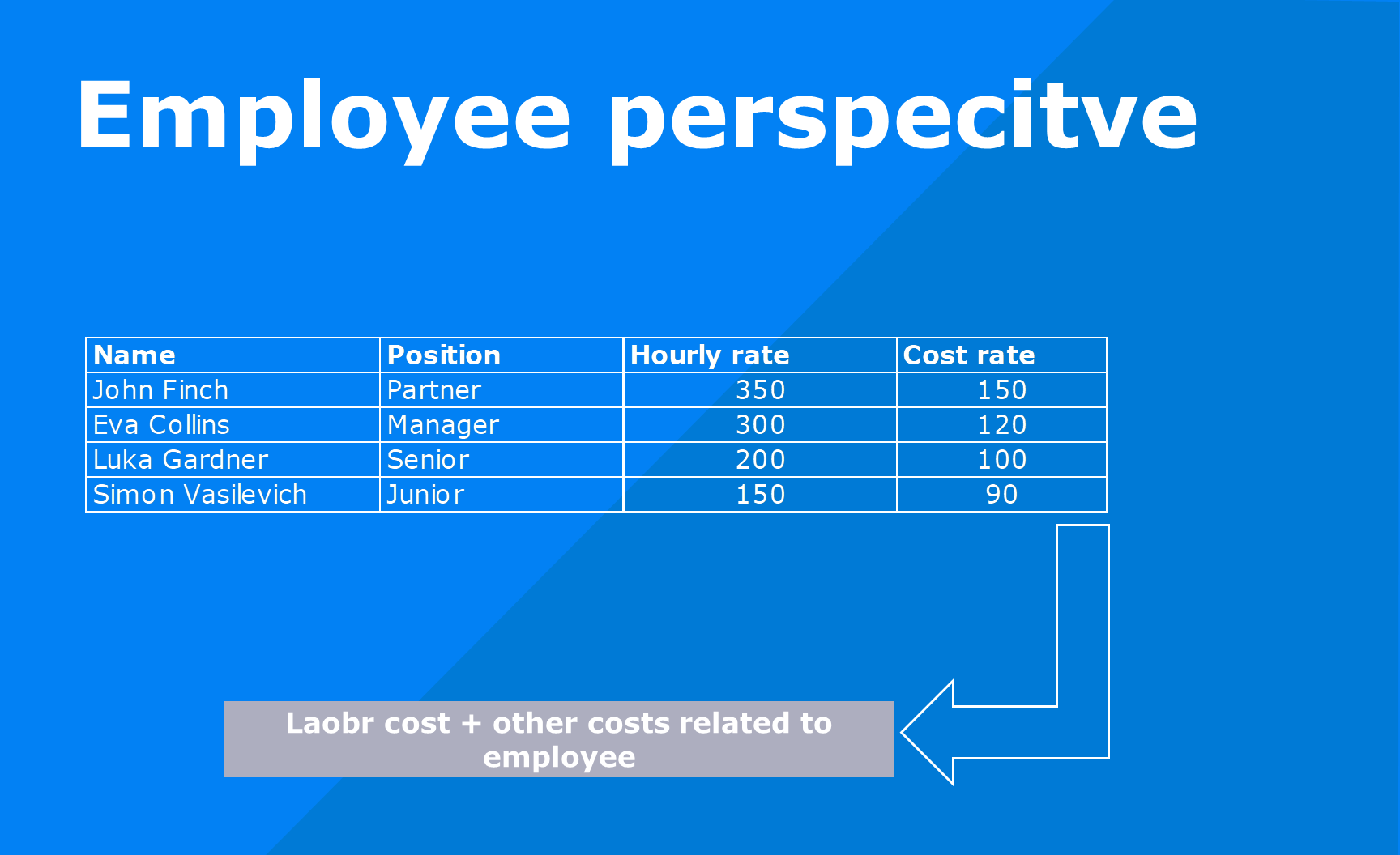 hourly and cost rate per employee
