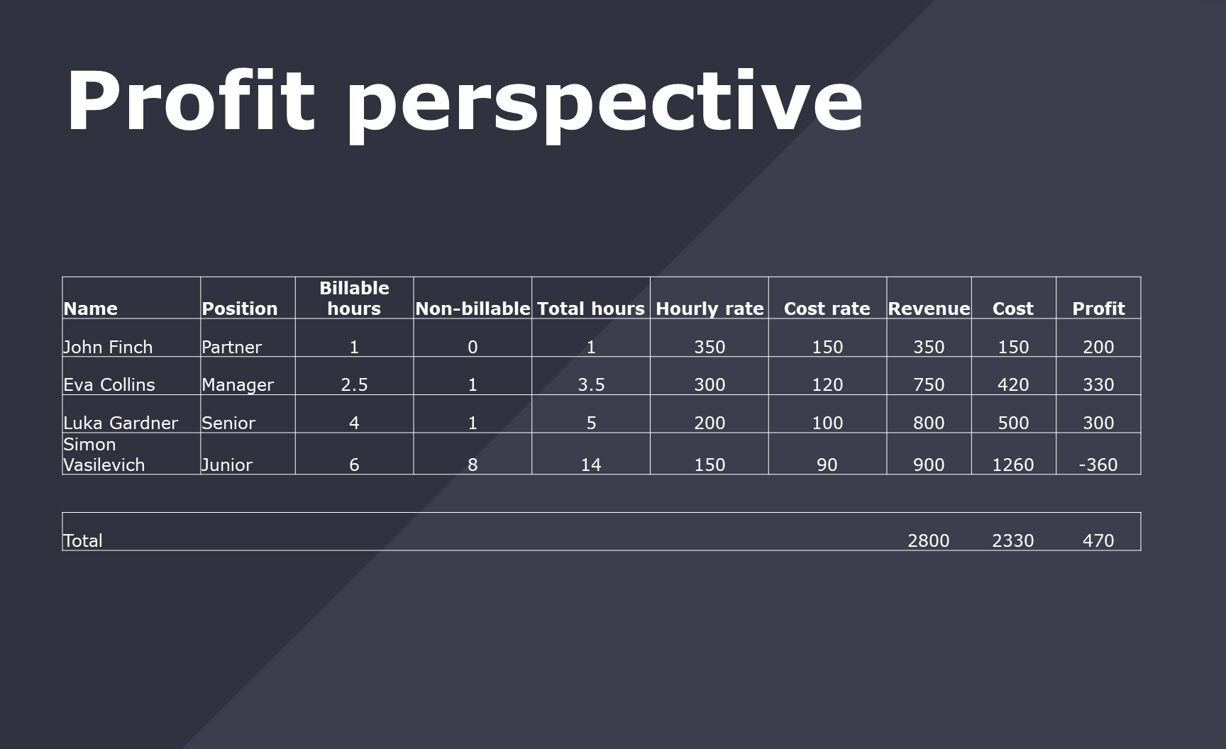 tracking profit rate per project