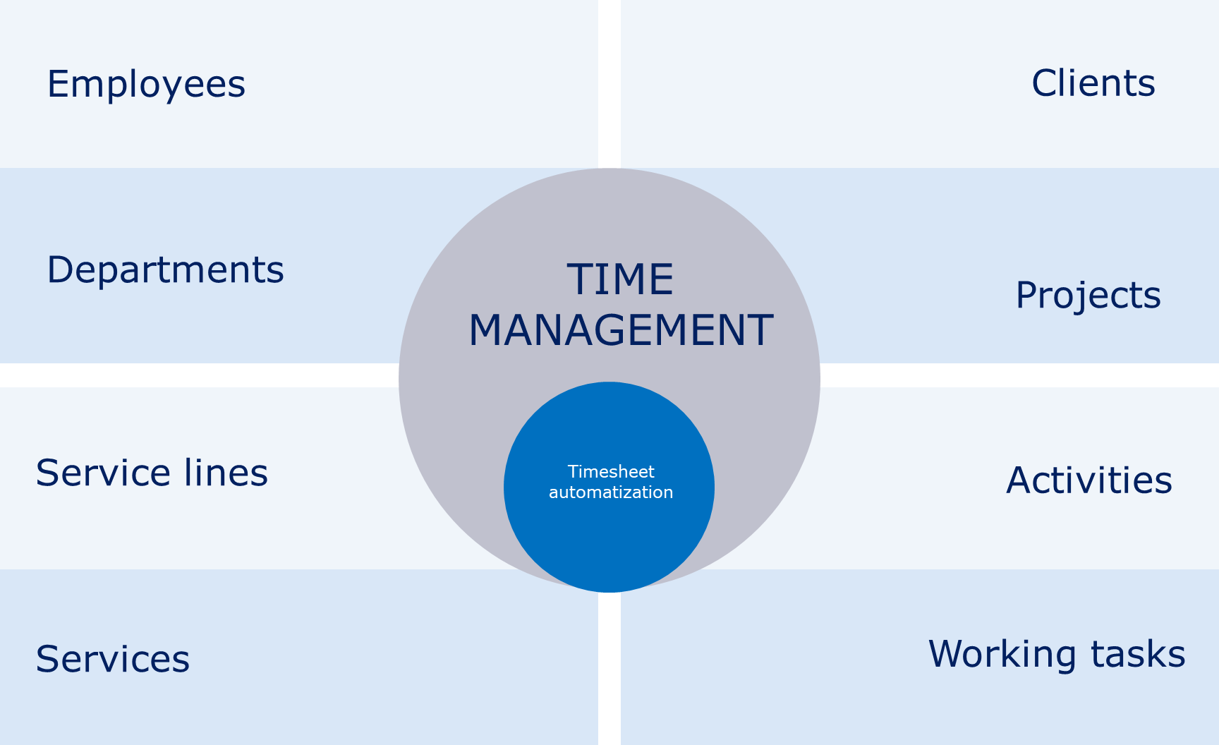 efficiency and time management