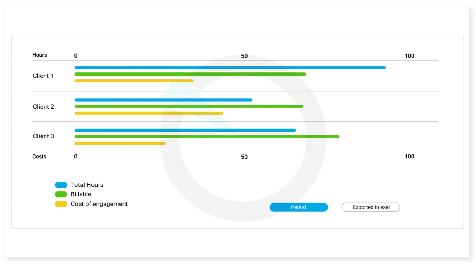 Time tracking per clients