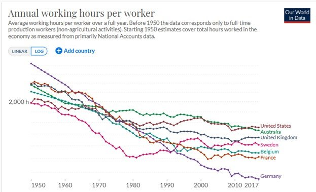 annual working hours