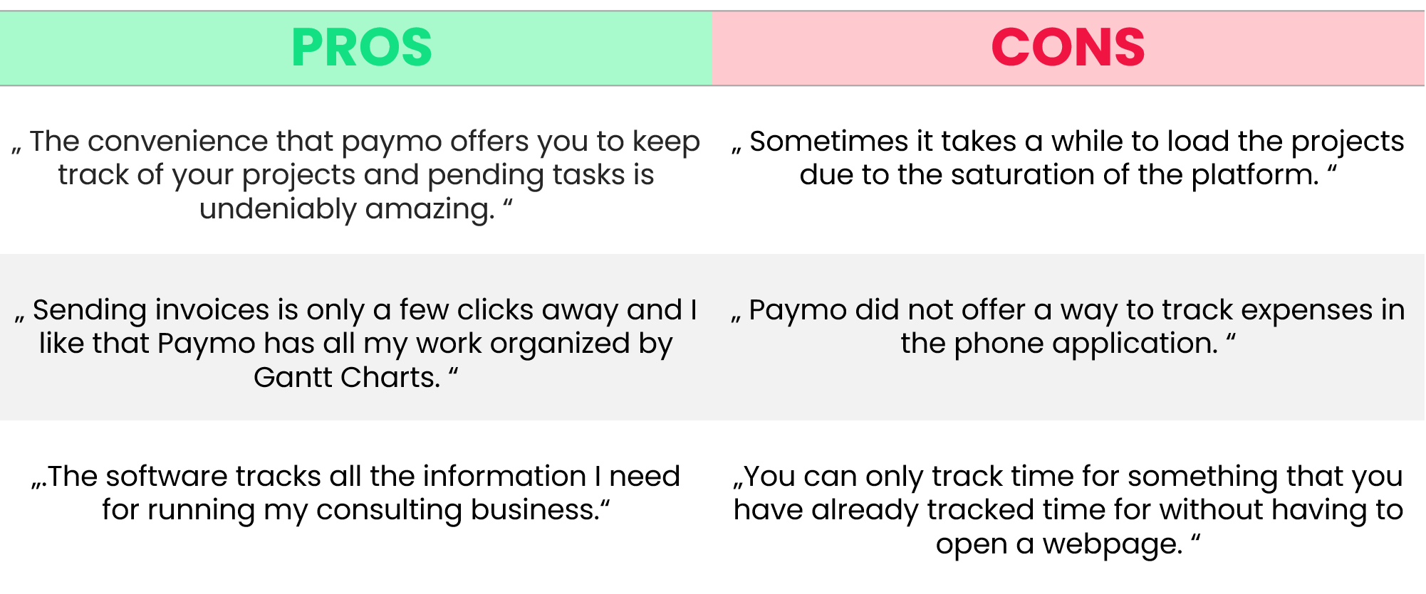 paymo pros and cons