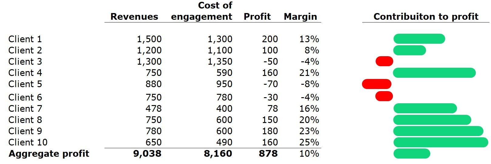 profit in timesheet software