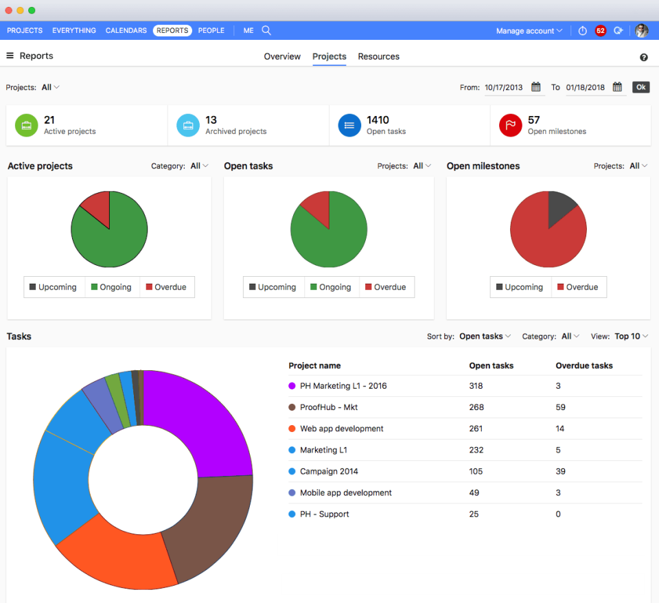 proofhub Productivity tracking
