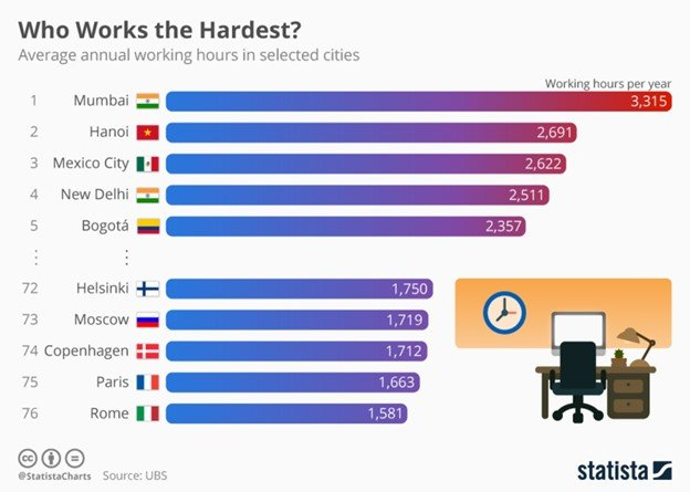 who works the hardest